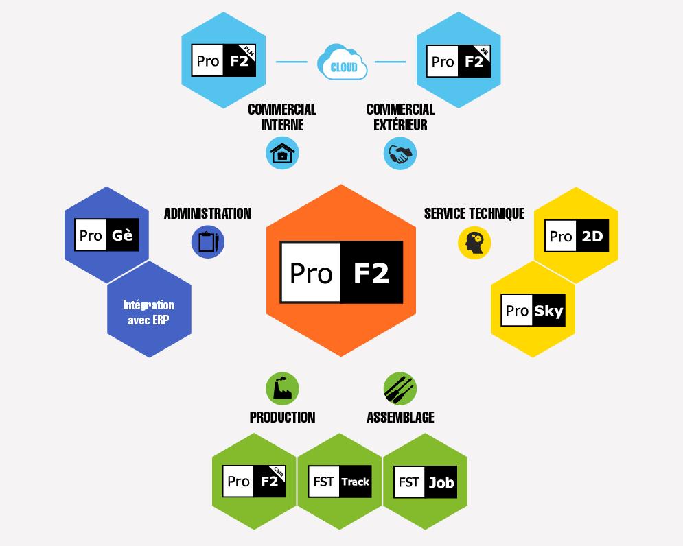 ProF2 Suite